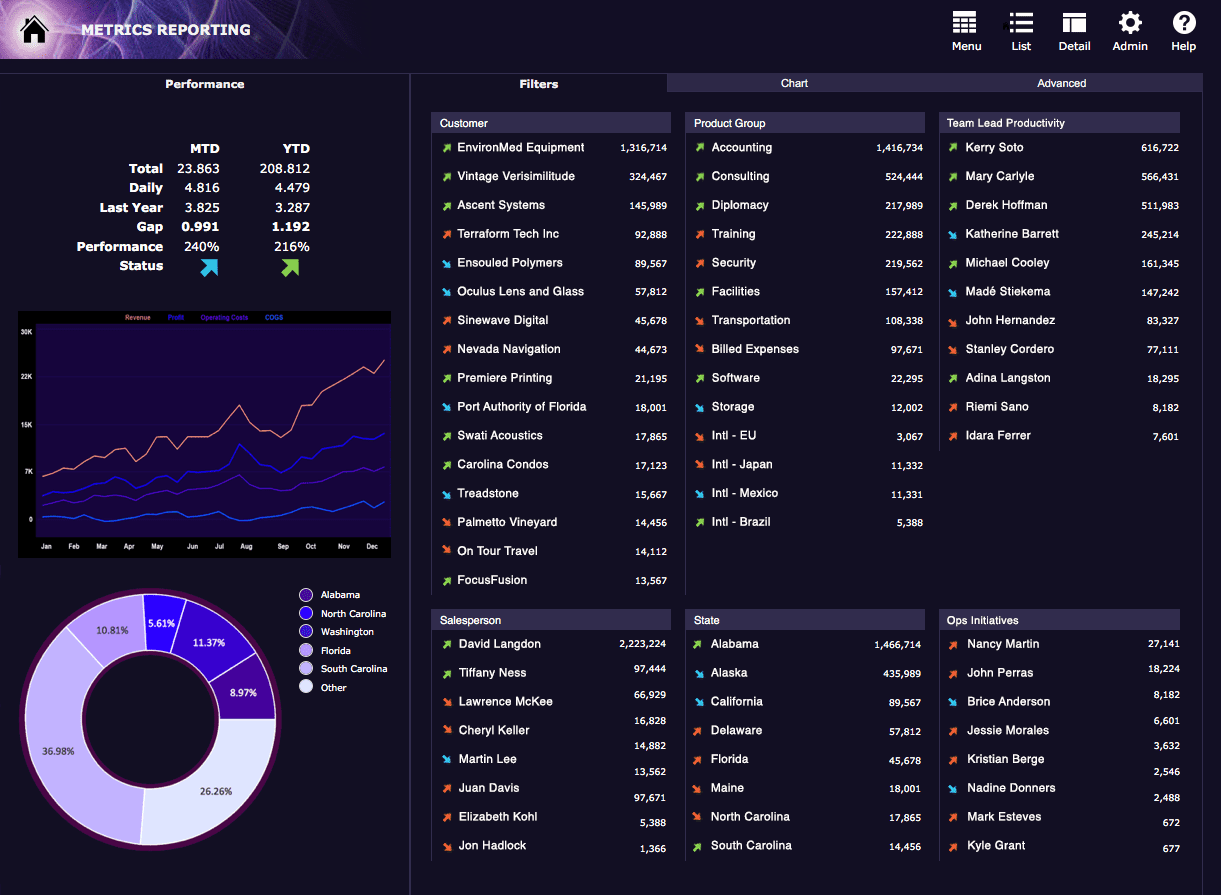 Metrics Reporting